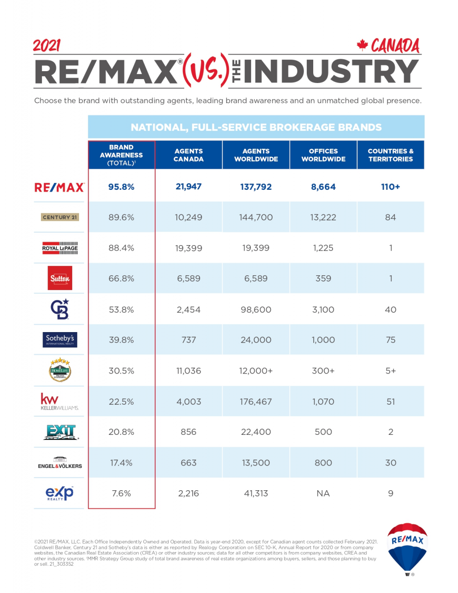 REMAX vs THE INDUSTRY 2021 Canada - #1 real estate brand